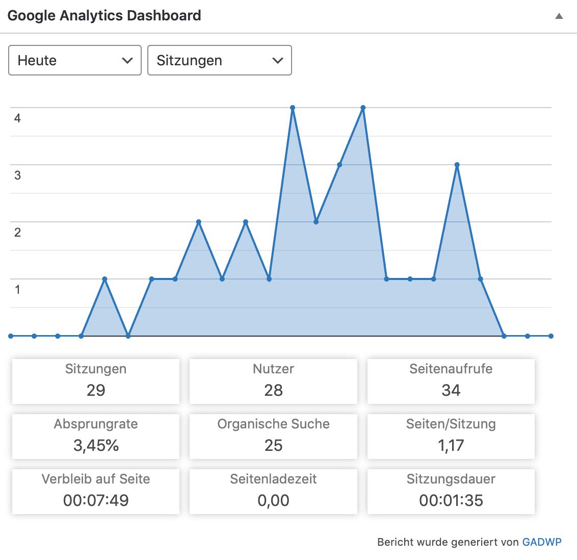 Bildschirmfoto-Google Analytics Dashboard